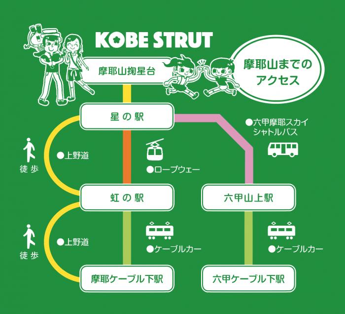 神戸ストラット 簡易アクセス図